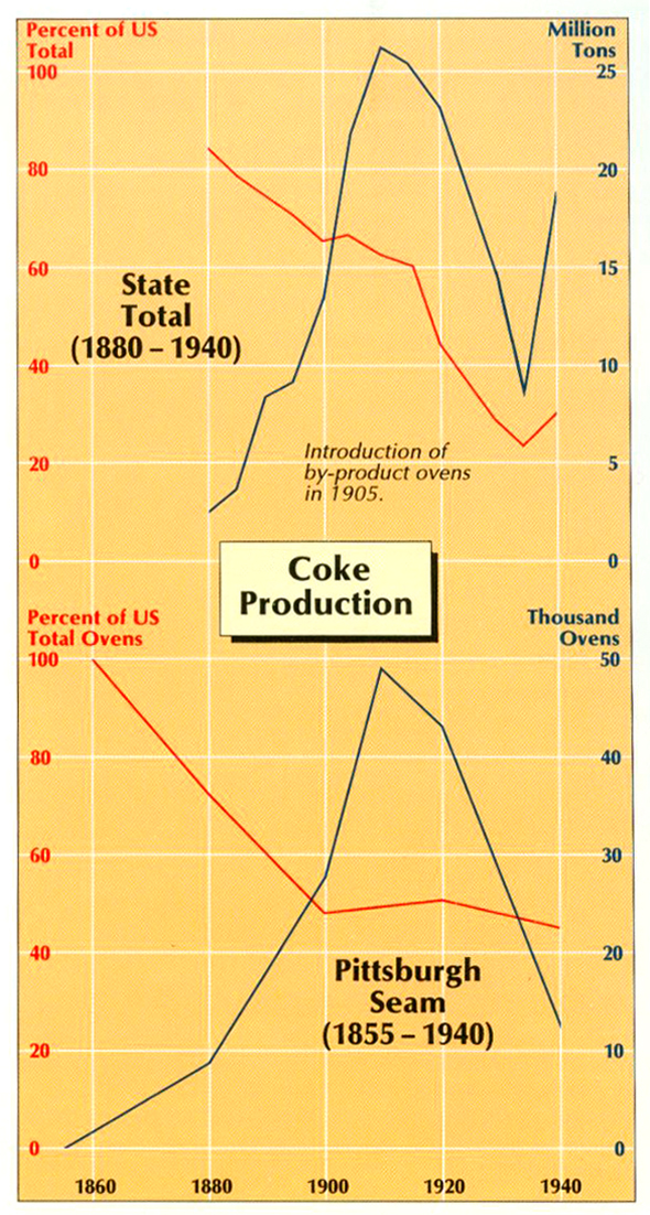 Graph of Coke Product and the Introduction to By-Product Ovens, 1880-1940.