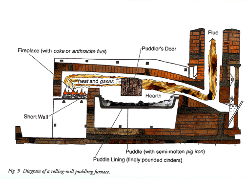 Diagram of a typical puddling furnace.